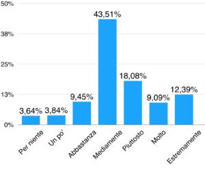 Grafico Gen Z sulla percezione della pandemia da coronavirus